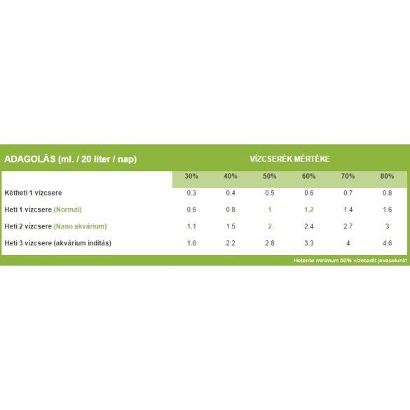 Green Aqua MACRO növénytáp - 250 ml